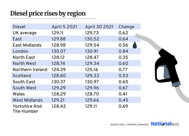 Petrol prices rise for sixth straight month with more increases on the way    NationalWorld